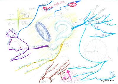 マインドマップと経営コンサルティングのmatsukatsu com