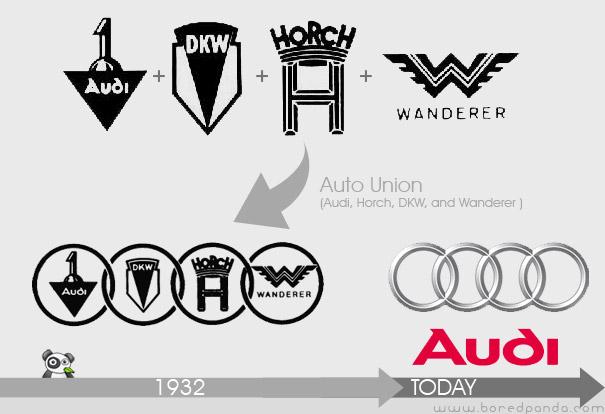 Evolución del logo de Audi