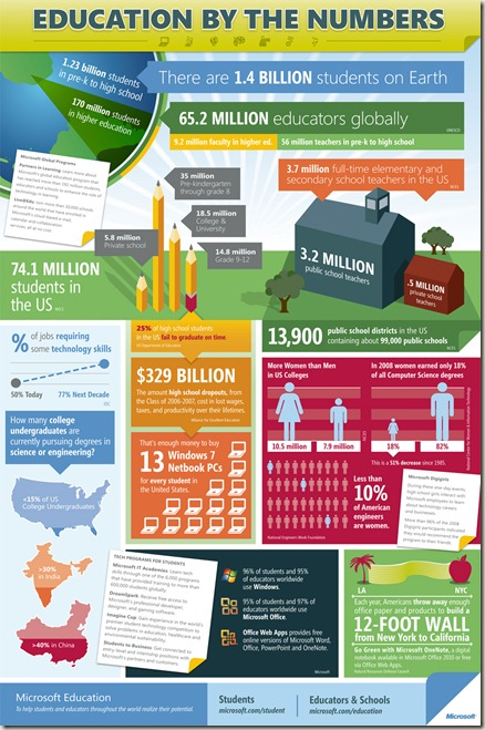 MicrosoftEducationInfographic2010[1]