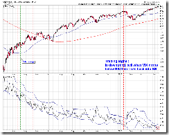 Market Indicators That Reflect Volatility in the Market