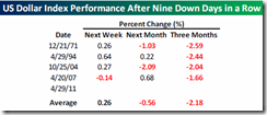 USDPerformanceAfter9ConsecutiveDownDays