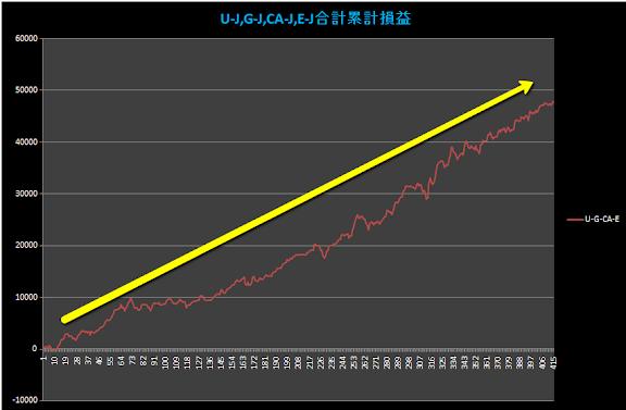 2010-11-02_1448U,G,CA,E4通貨累計G黒.png