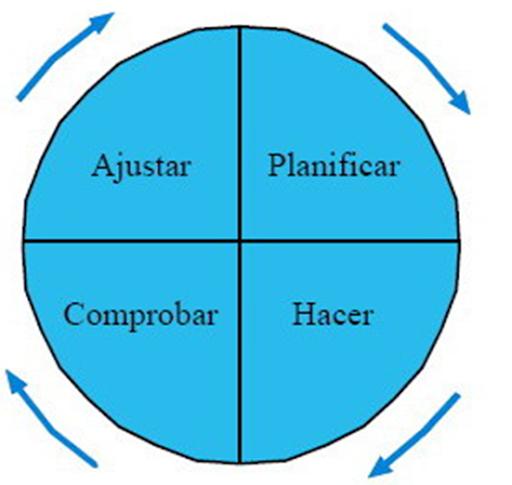 Ciclo PDCA (Plan-Do-Check-Act)