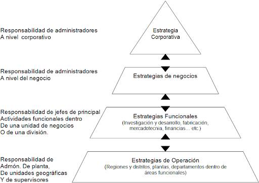 Elaboracion de estrategias empresariales para compañias diversificadas