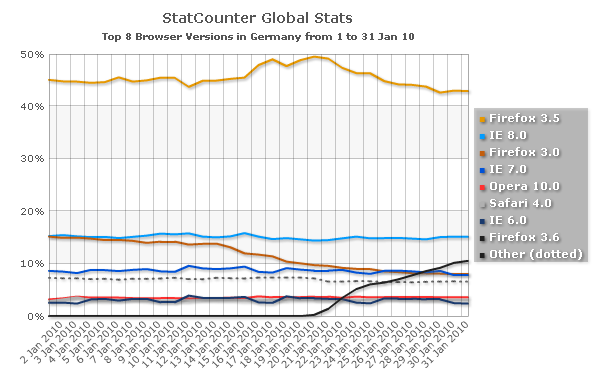 Browser versions market share in Germany, January
