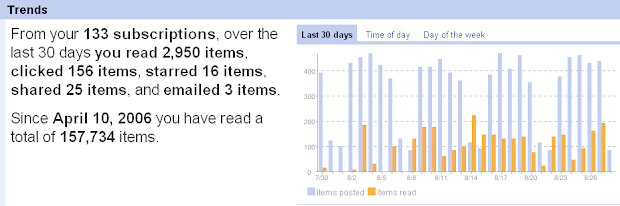 Google Reader all time read stats