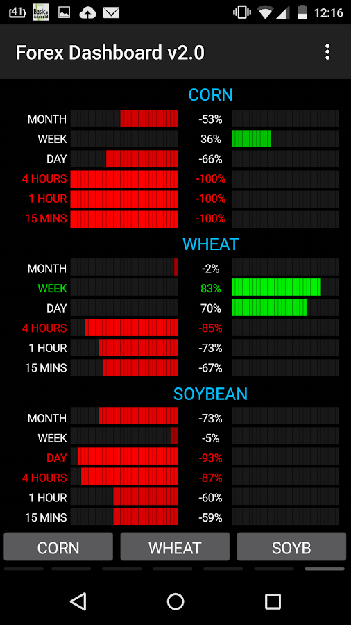 Forex dashboard android