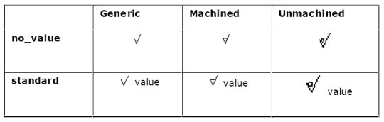 Standard Surface Finish Symbols