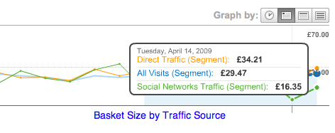 compare traffic sources