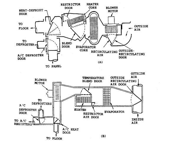 Case Duct System Automobile