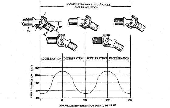 Universal Joints (Automobile)