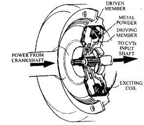 Electronically Controlled Continuously Variable Transmission