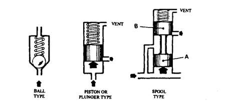 Hydraulic Control of Actuators (Automobile)