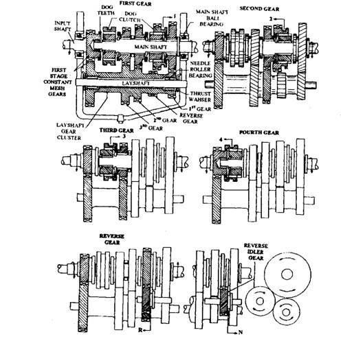 Constant-mesh Gear box (Automobile)
