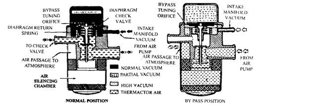 Air Injection System (Automobile)