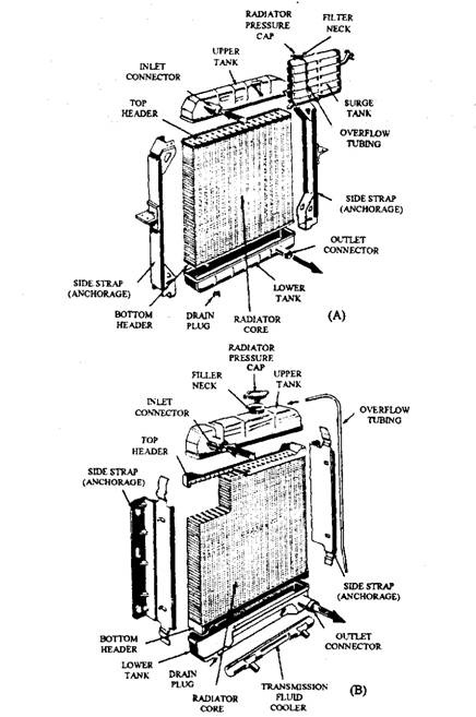 Forced Circulation Water Cooling System (Automobile)