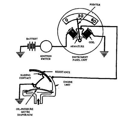 Engine Oil Pressure Too Low Black Background Oil Gauge Low