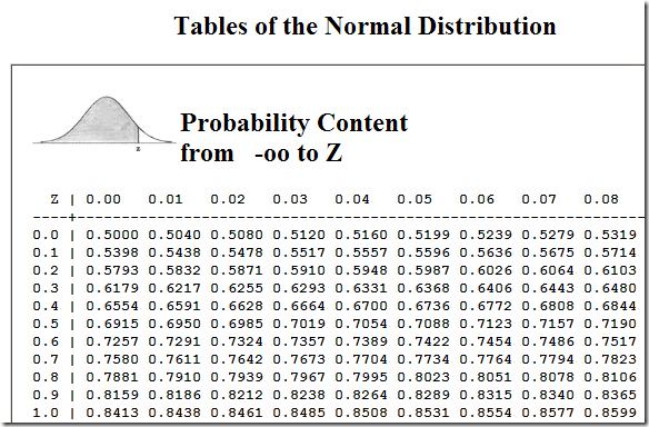 A Fortuitous Concatenation: November 2008 Z Score Table Percentile