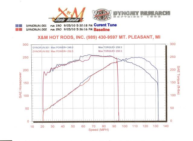 [SCHEMATICS_43NM]  Vortec 4200 vs a stroker. - Jeep Strokers | Vortec 4200 Engine Diagram |  | Jeep Strokers