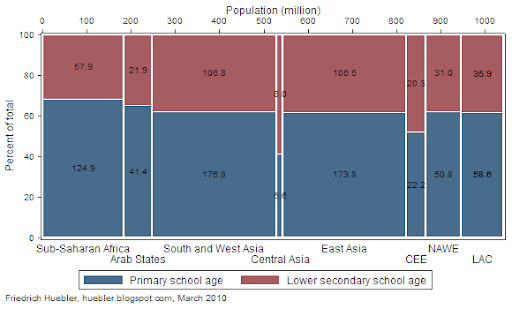 Spine plot showing the distribution of the population of primary and lower secondary school age by region in 2007