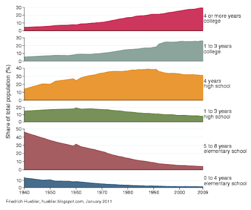 Graph with trends in educational attainment in the United States from 1940 to 2009