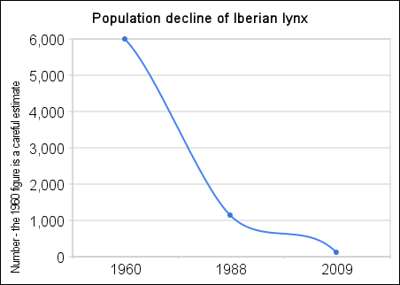 population_decline_of_iberian_lynx