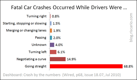 Fatal car crashes while (800x467)