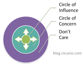 circles of influence and concern