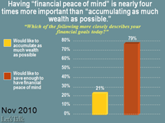 would you rather accumulate wealth or have peace of mind?