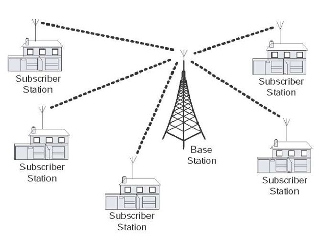 Multipoint Topology An Overview of ...