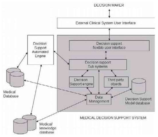 Medical Decision Support Systems and Knowledge Sharing Standards