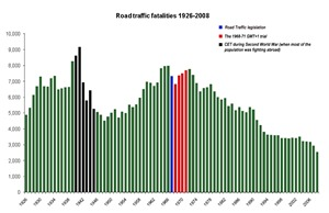 Fatal road accidents since 1926