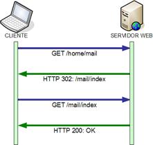 Redirección basada en retornar un HTTP 302