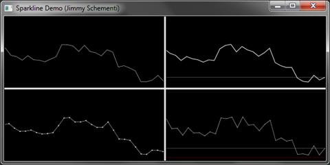 Jimmy Schementi > Sparklines in WPF and Silverlight