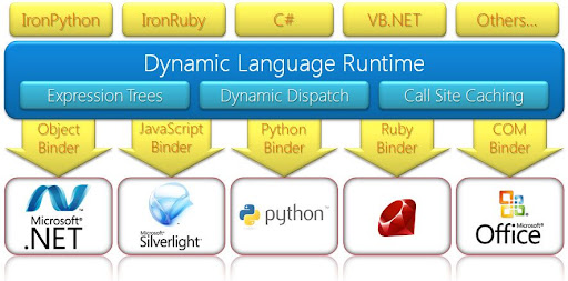 Dynamic Language Runtime
