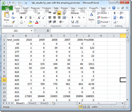 SQL Servings: PIVOT compared to CASE for a crosstab result