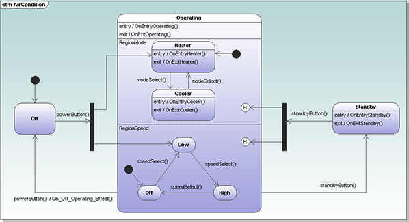State machine diagram in Altova UModel