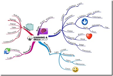 Learning Skills Group mindmap