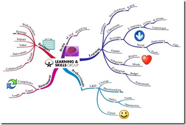 Tony buzan mind mapping pdf