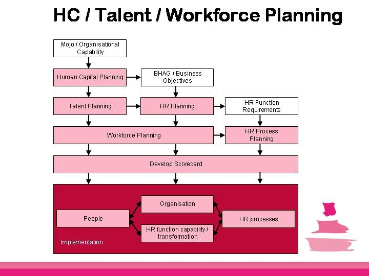 November 2009 strategic human capital management hcm blog for Human capital planning template