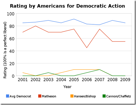 rating_by_americans_for_democratic_action