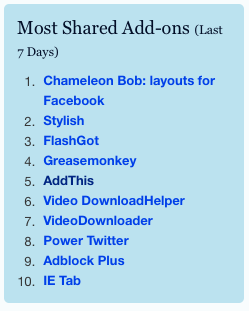 AddThis for Firefox is a top 5 Add-on on Mozilla com  WOOT    jeffé