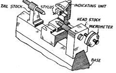 Measurement of Various Elements of Thread (Metrology)