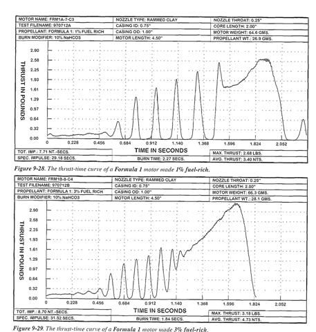 The Logic Behind the Propellant Formulas (Rocket Motor)