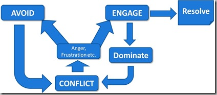 Conflict path