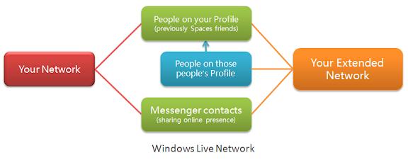 Windows Live Network