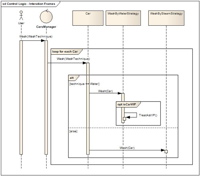 Design Codes: UML Sequence Diagram: Interaction Fragment ...