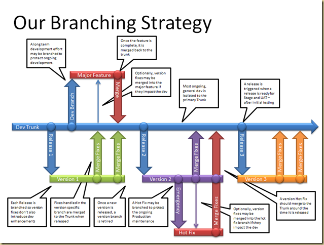 BranchingStrategy