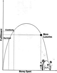 fulfillment curve