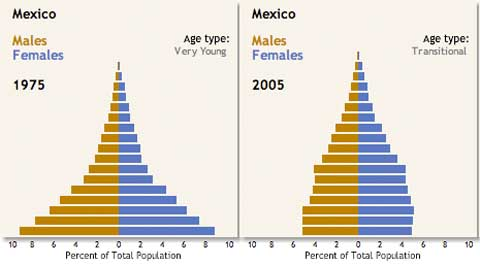 Mexico population change